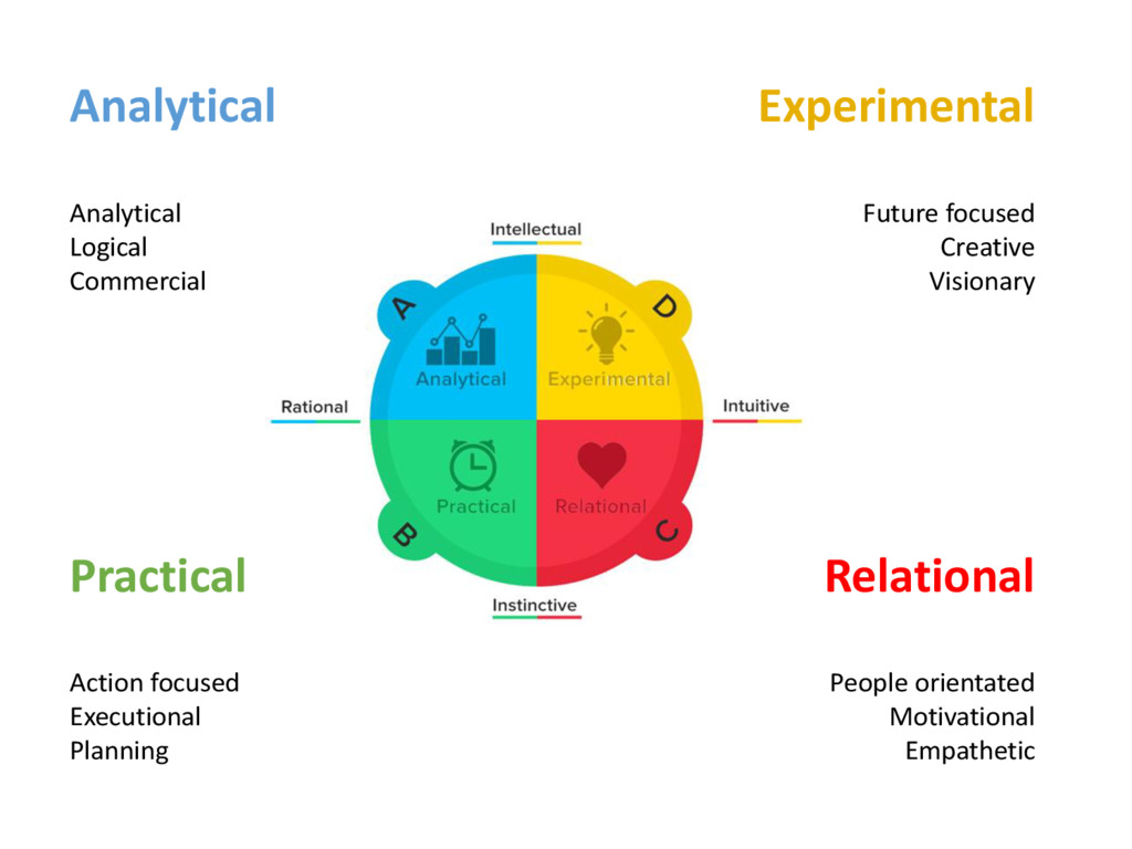 Analytical Analytical Logical Commercial Experi...