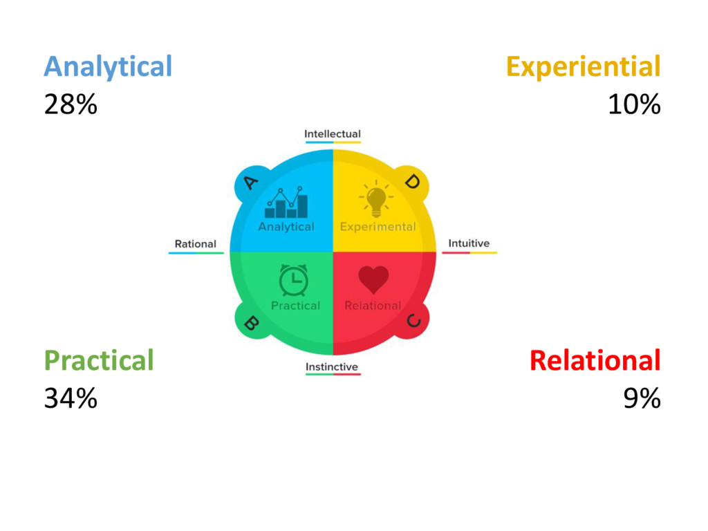 Analytical 28% Experiential 10% Relational 9% P...