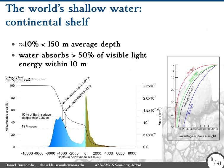 The world's shallow water: continental shelf • ...