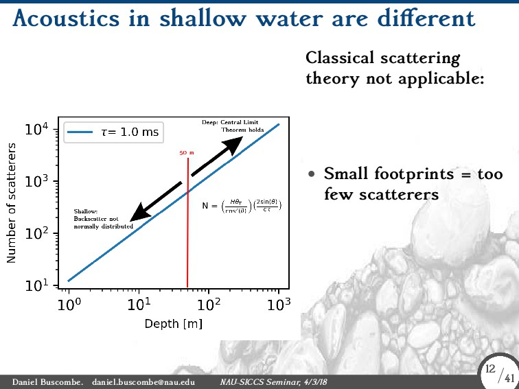 Acoustics in shallow water are different Classi...