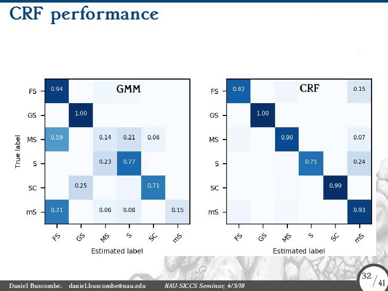CRF performance Daniel Buscombe. daniel.buscomb...