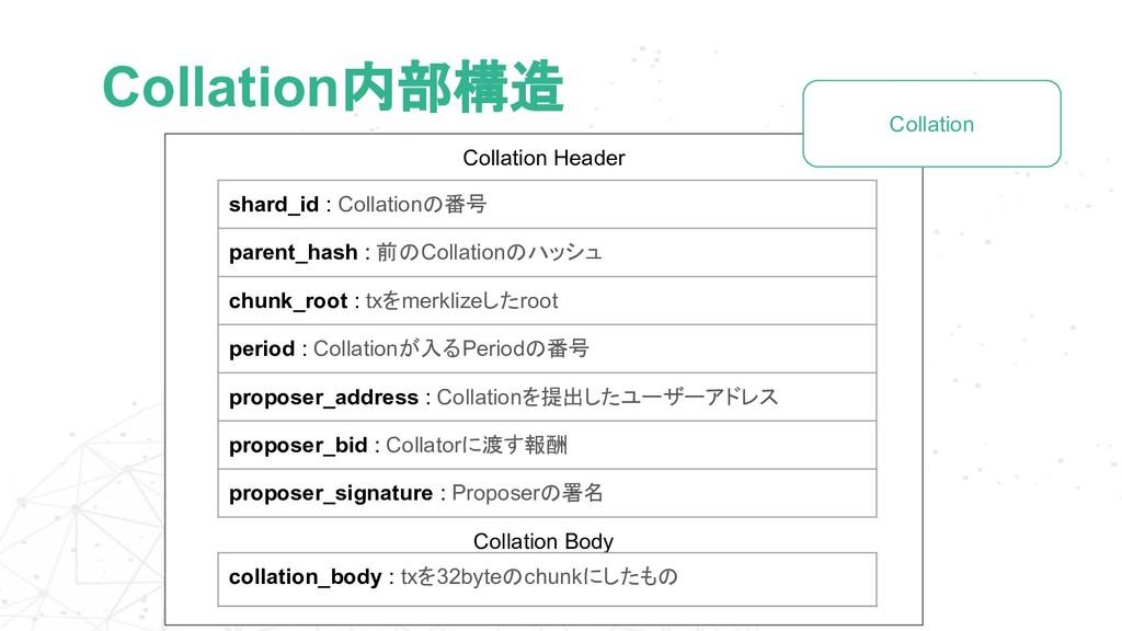 Collation内部構造 shard_id : Collationの番号 parent_ha...