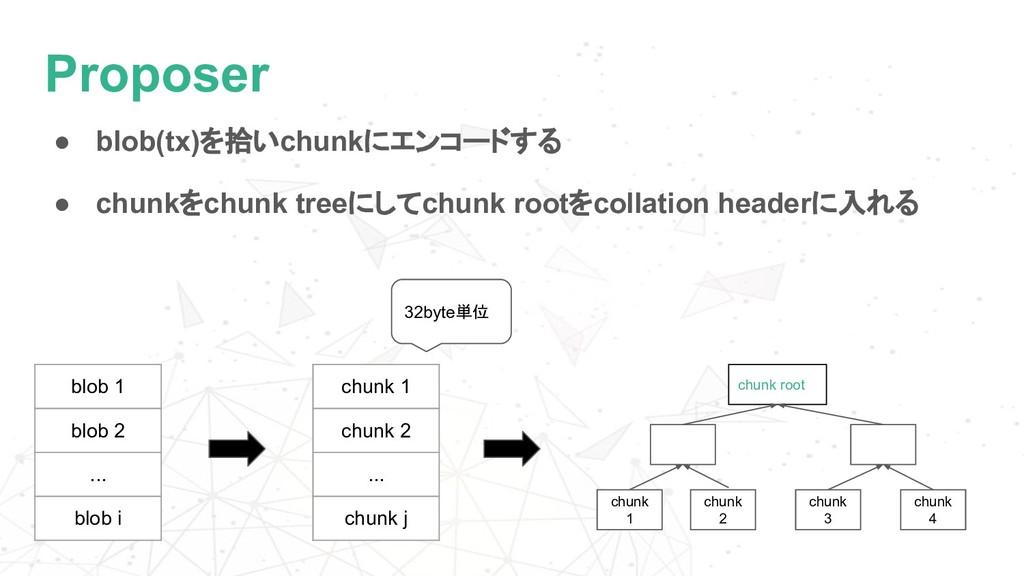 Proposer ● blob(tx)を拾いchunkにエンコードする ● chunkをchu...