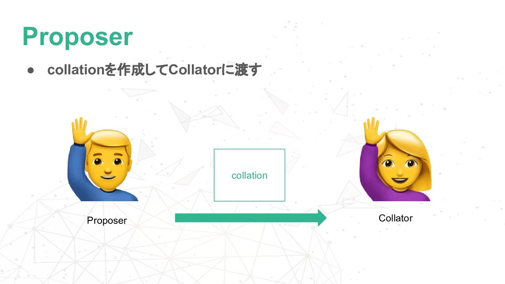Proposer ● collationを作成してCollatorに渡す collation ...