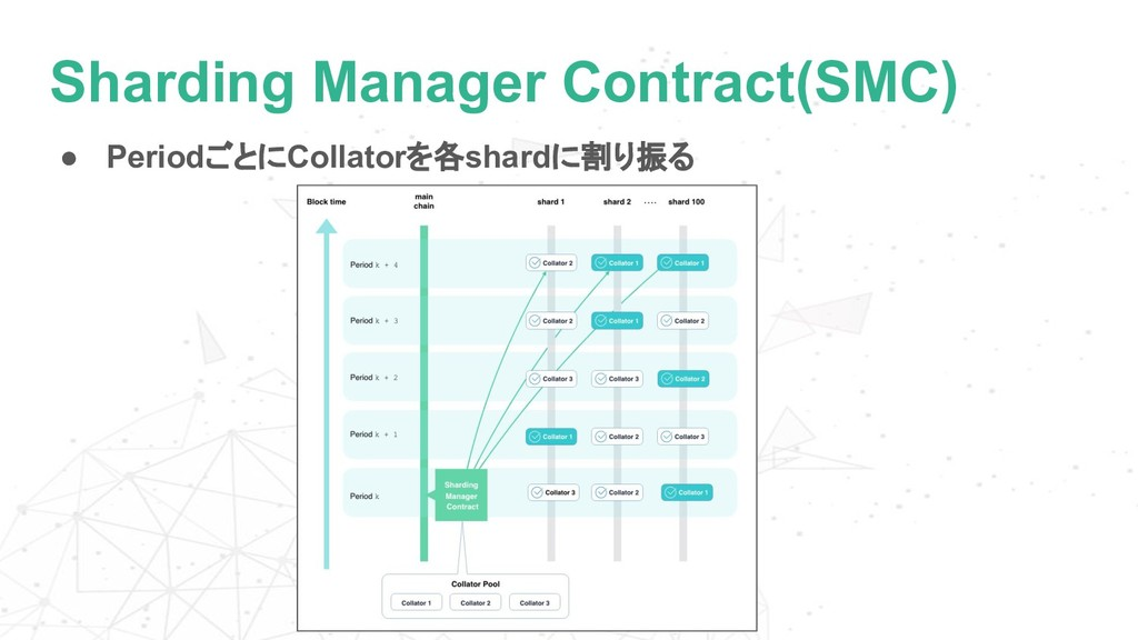 Sharding Manager Contract(SMC) ● PeriodごとにColla...