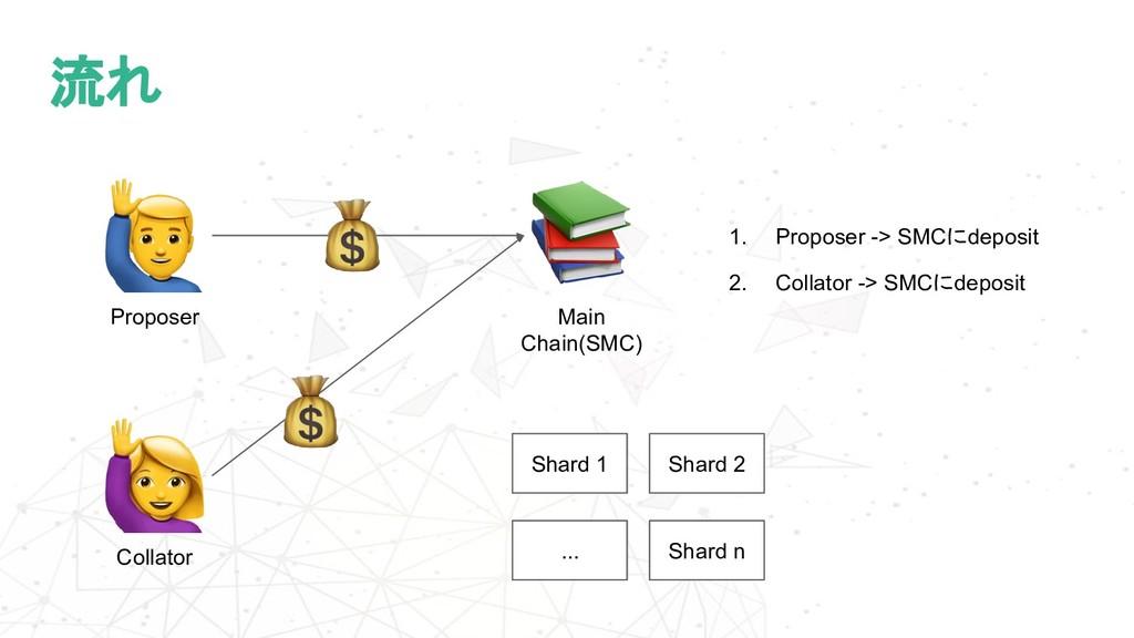 流れ Proposer Main Chain(SMC) Collator 1. Propose...