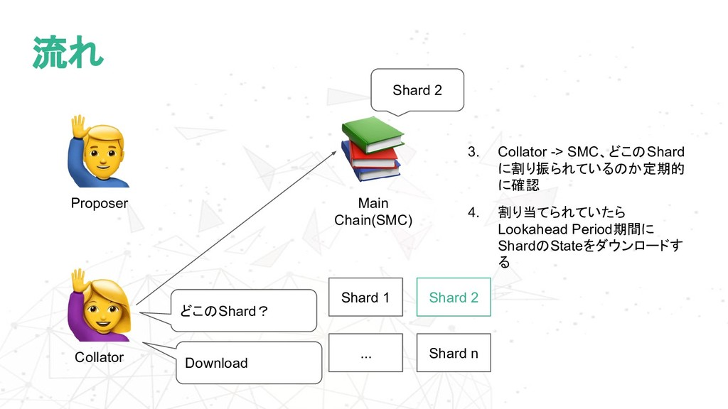 流れ Main Chain(SMC) Collator 3. Collator -> SMC、...