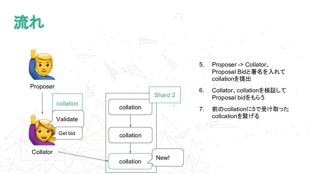 流れ Collator 5. Proposer -> Collator、 Proposal B...