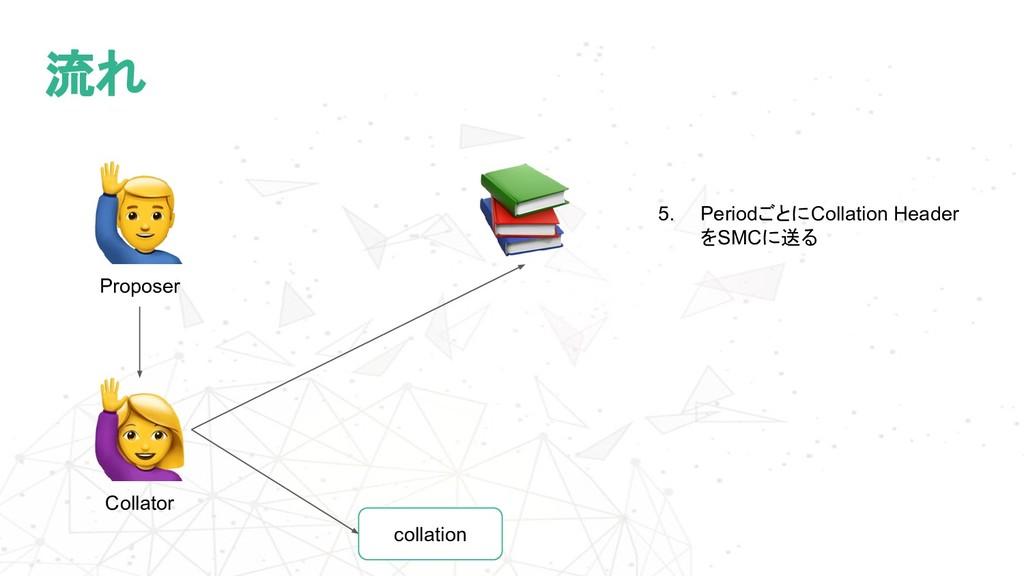 流れ Collator 5. PeriodごとにCollation Header をSMCに送...