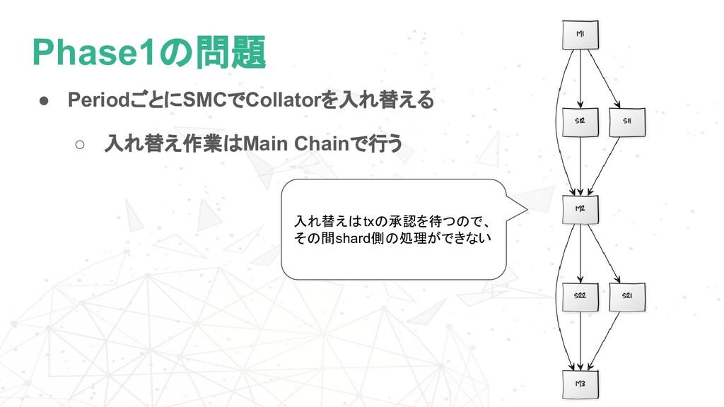 ● PeriodごとにSMCでCollatorを入れ替える ○ 入れ替え作業はMain Cha...