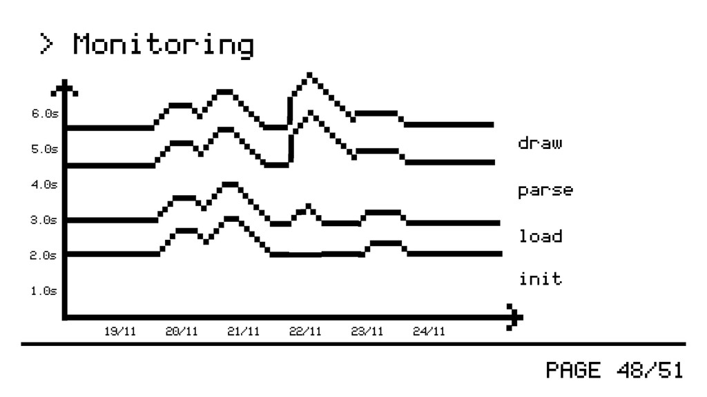 PAGE 48/51 > Monitoring init load parse draw