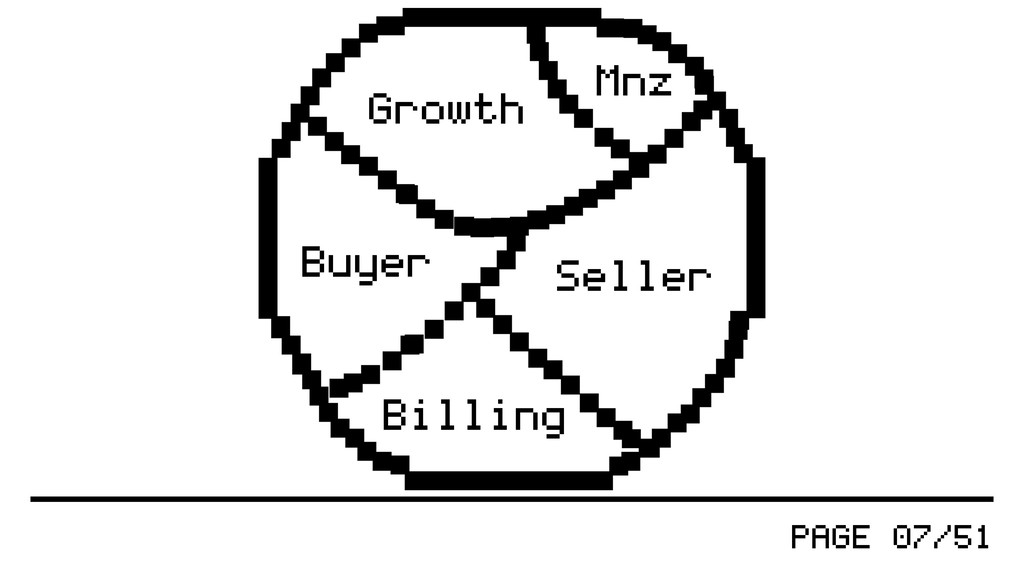 PAGE 07/51 Mnz Seller Buyer Billing Growth