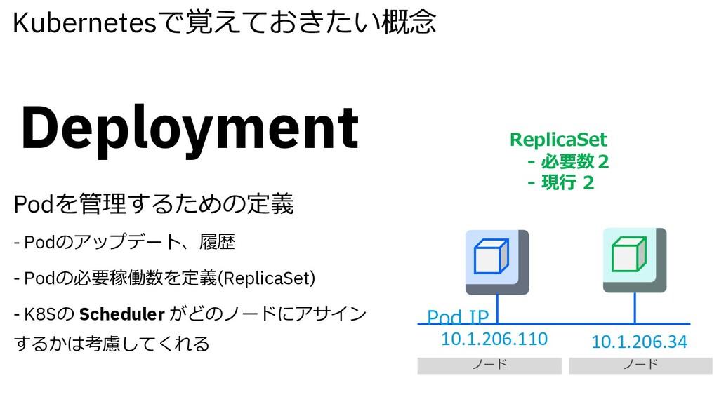 Kubernetesで覚えておきたい概念 Deployment Podを管理するための定義 -...