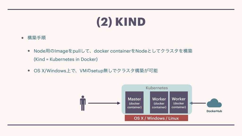 • ߏஙखॱ • Node༻ͷImageΛpullͯ͠ɺdocker containerΛNo...