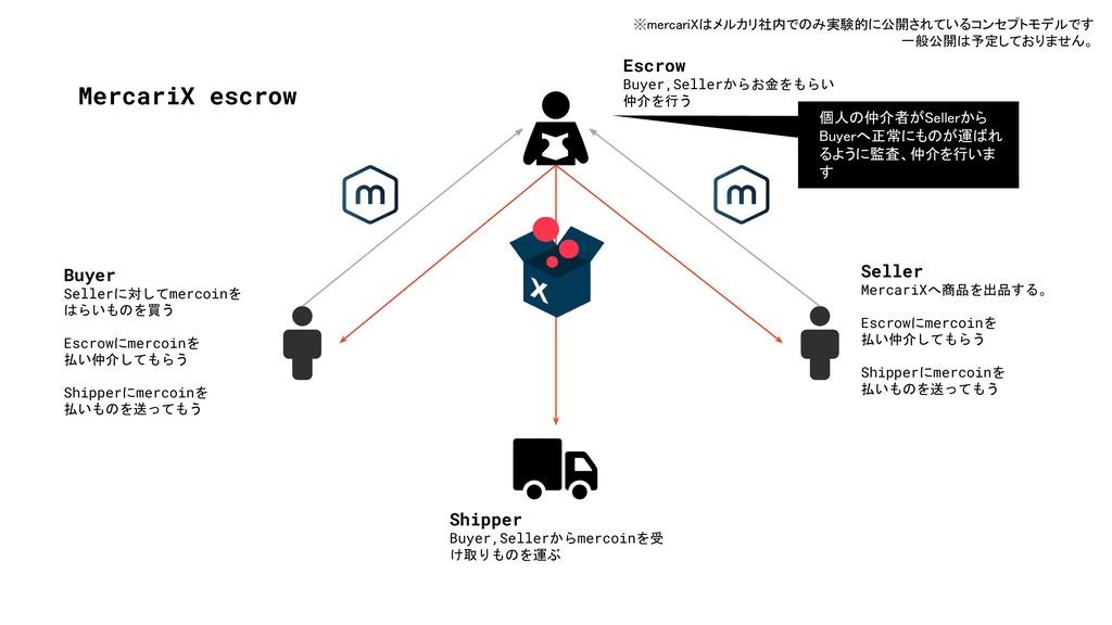 MercariX escrow Buyer Sellerに対してmercoinを はらいものを...