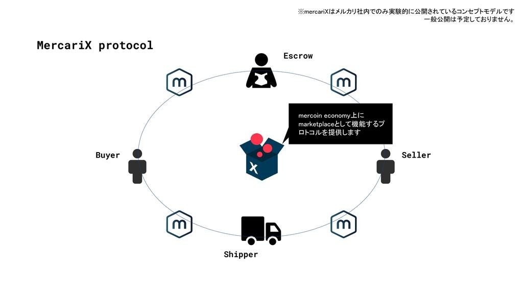 MercariX protocol Buyer Seller Escrow Shipper m...