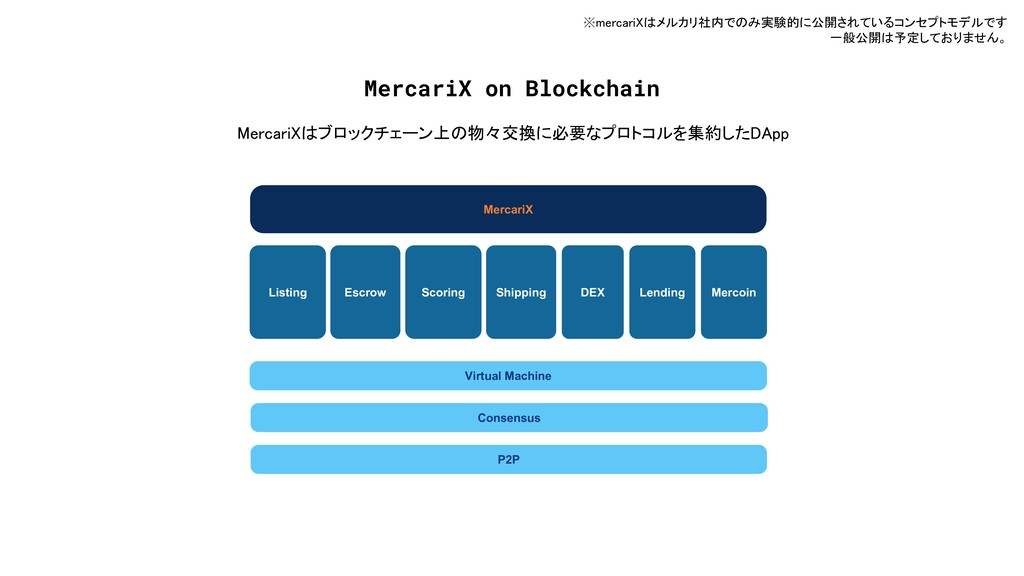 P2P Consensus Listing Escrow Virtual Machine DE...