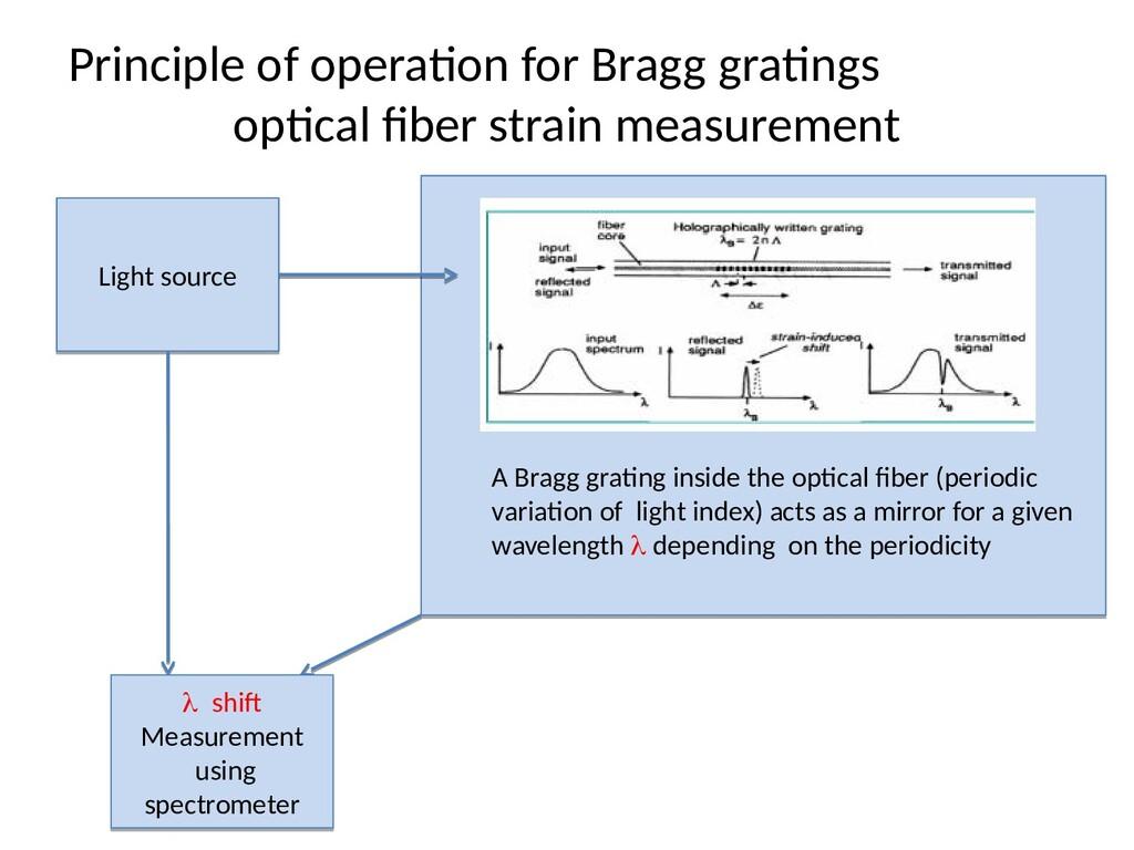 Principle of operation for Bragg gratings optic...