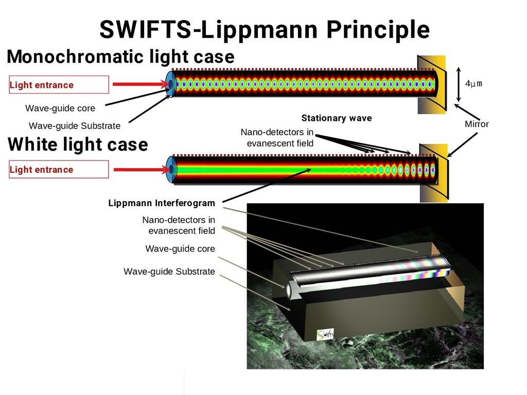 Pierre Kern / ICSO 5 October 2010 SWIFTS-Lippma...