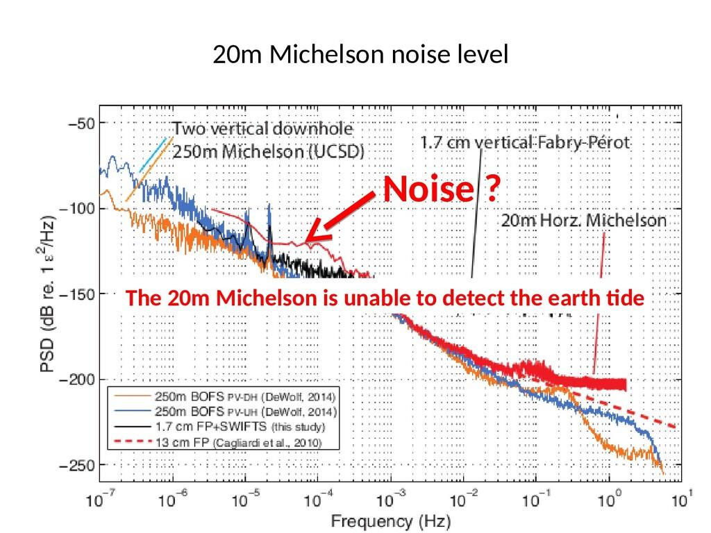 20m Michelson noise level Noise ? The 20m Miche...