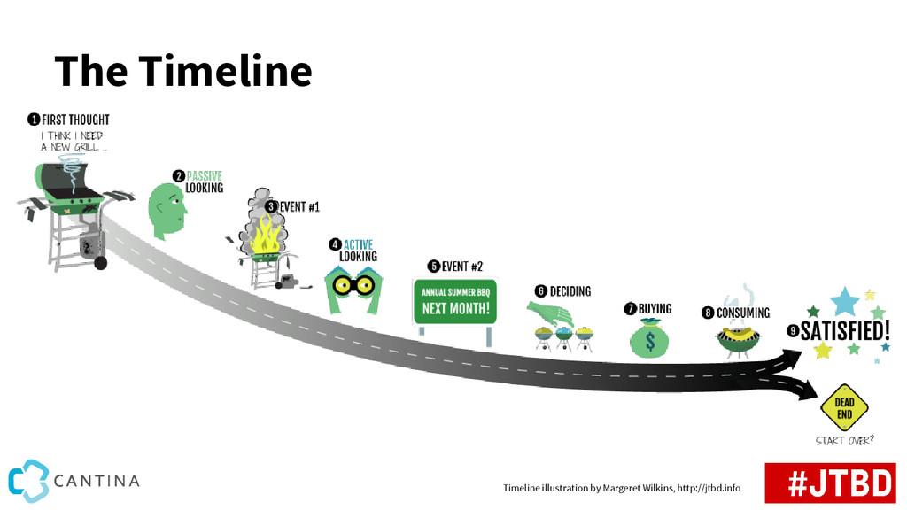 The Timeline Timeline illustration by Margeret ...