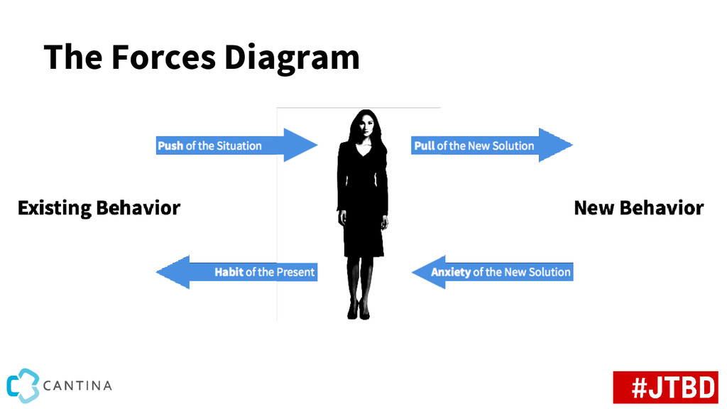The Forces Diagram