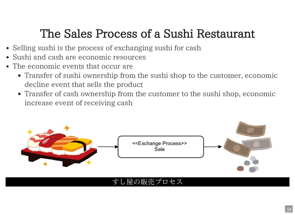 The Sales Process of a Sushi Restaurant Selling...