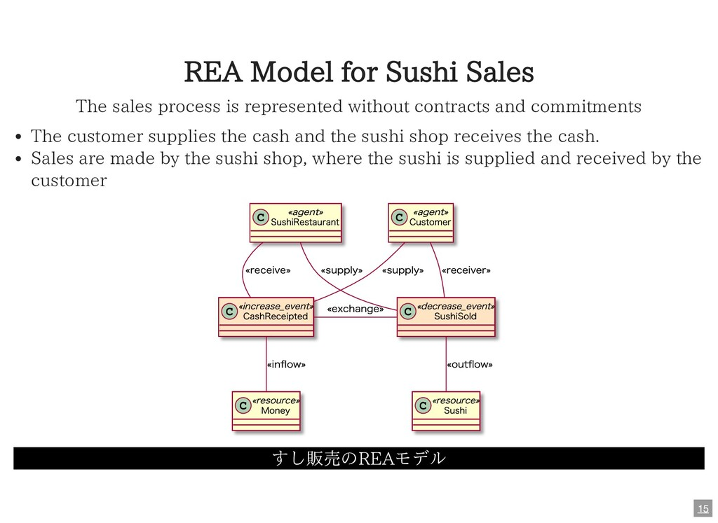 REA Model for Sushi Sales The sales process is ...