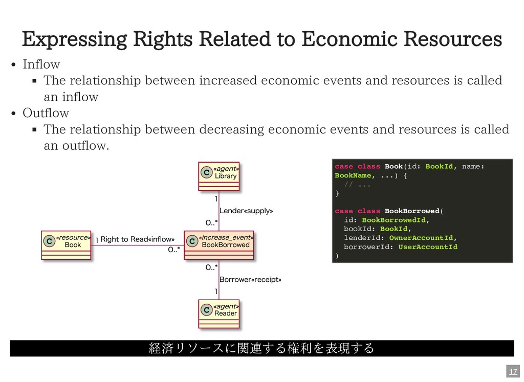Expressing Rights Related to Economic Resources...