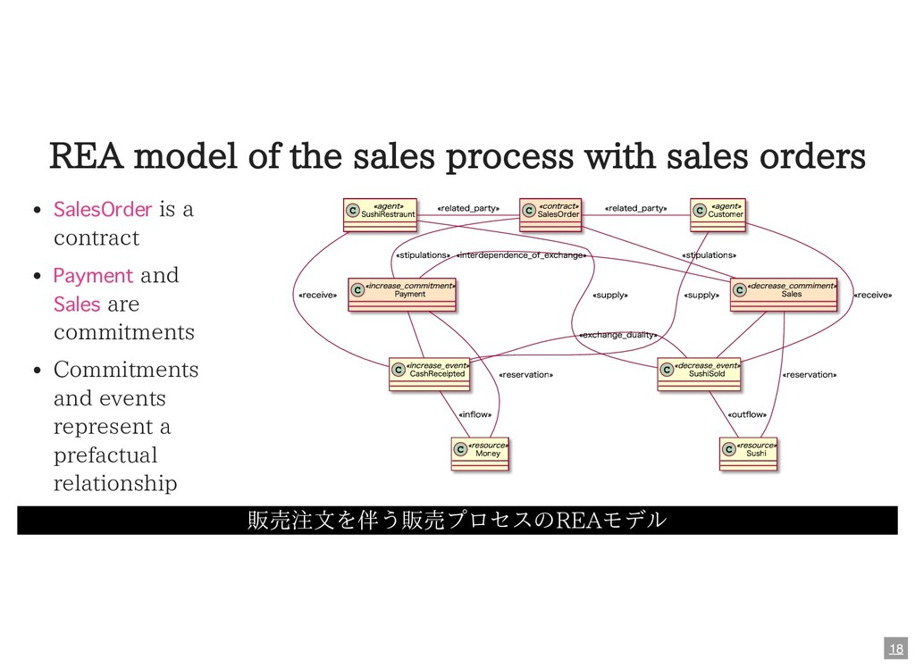 REA model of the sales process with sales order...