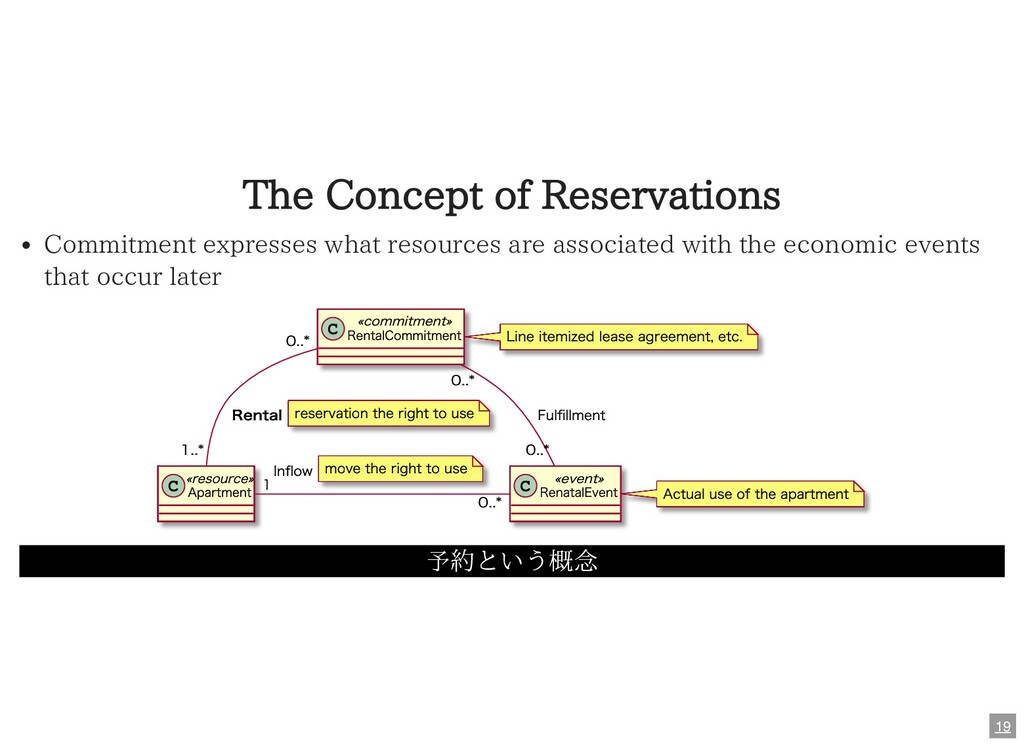 The Concept of Reservations Commitment expresse...