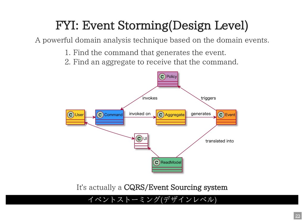 FYI: Event Storming(Design Level) A powerful do...