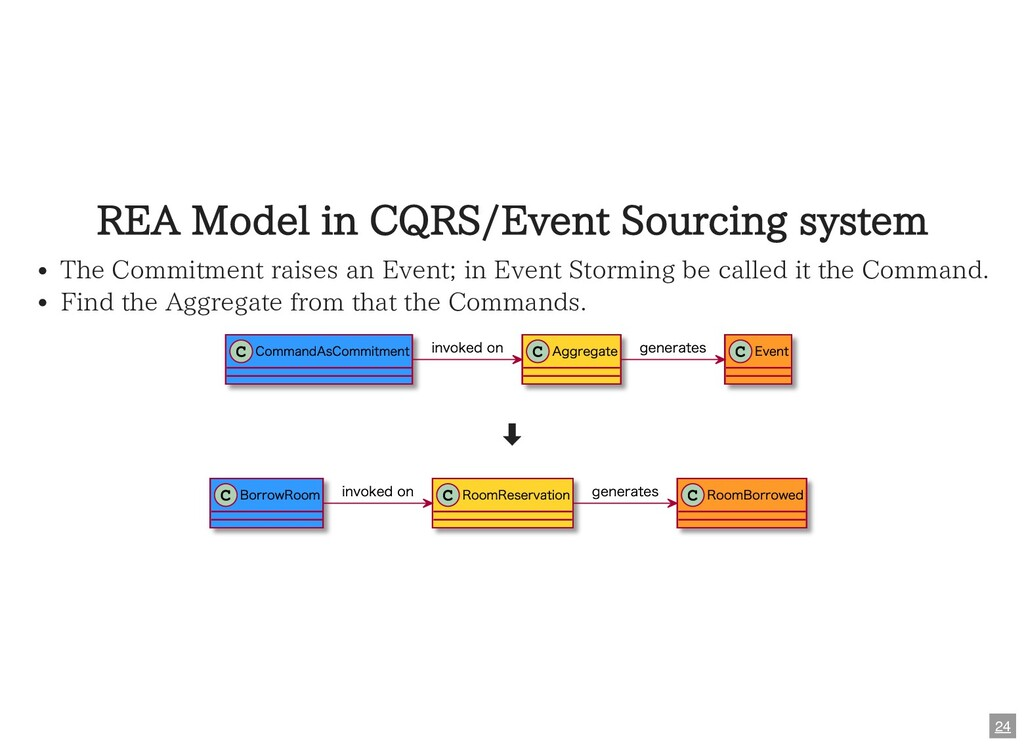 REA Model in CQRS/Event Sourcing system The Com...