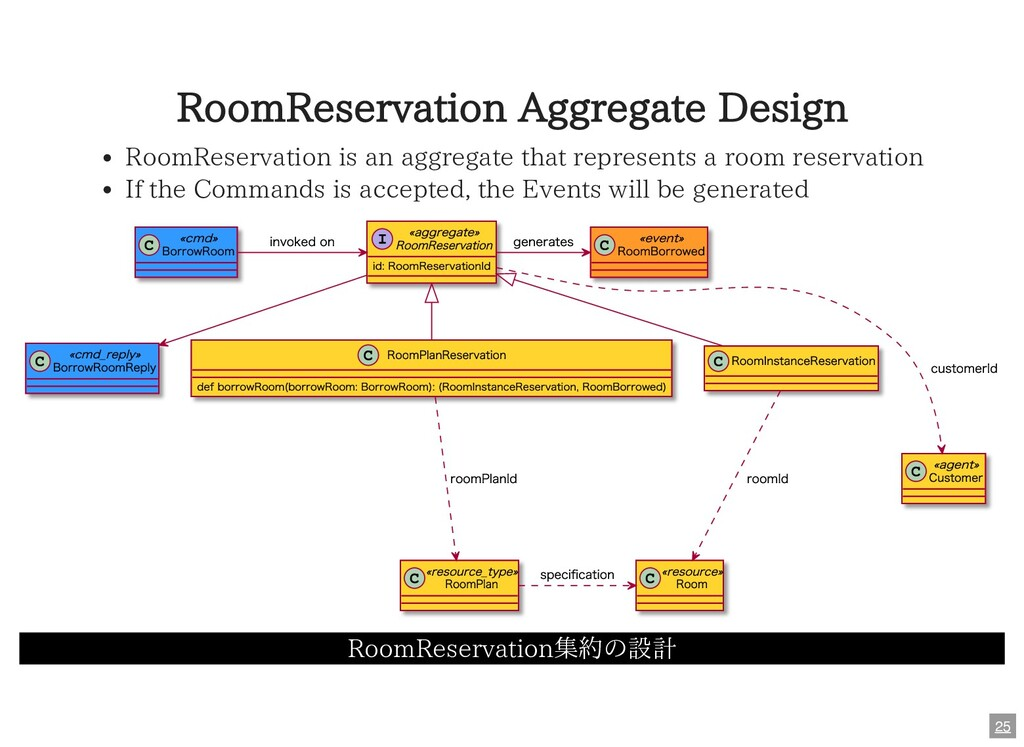 RoomReservation Aggregate Design RoomReservatio...