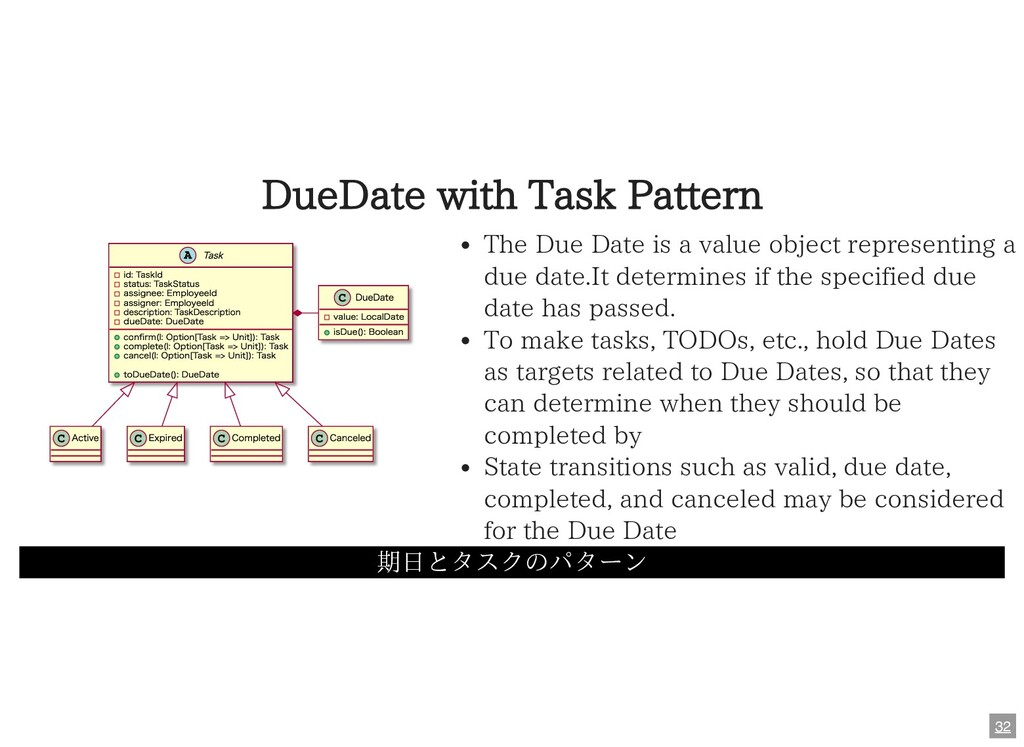 DueDate with Task Pattern 期⽇とタスクのパターン Task id: ...