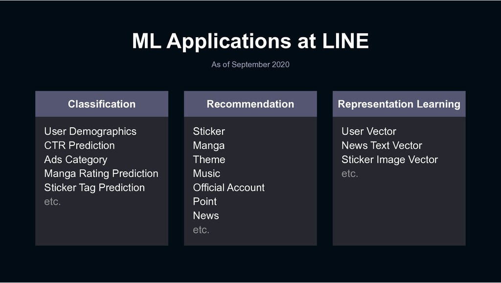 ML Applications at LINE As of September 2020 Cl...