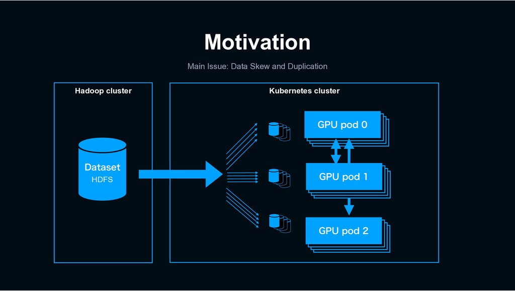 Motivation %BUBTFU Hadoop cluster HDFS Kubernet...