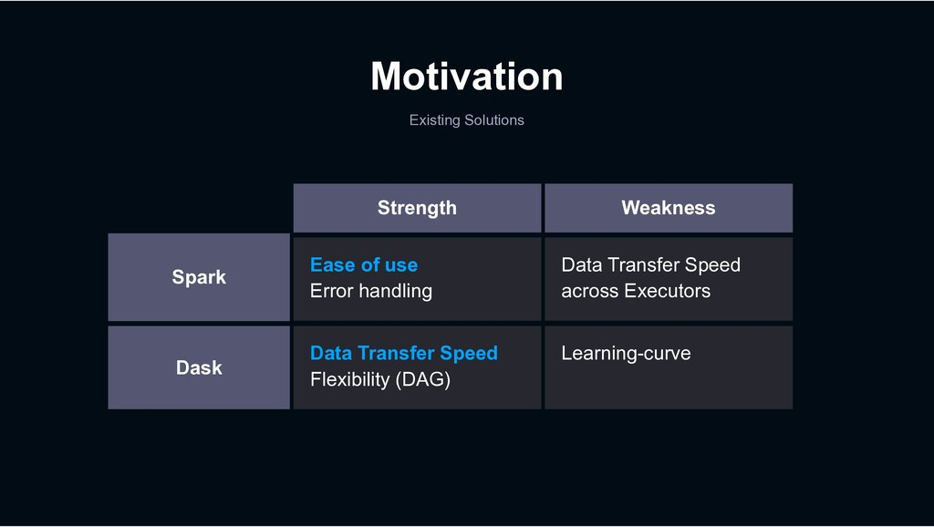 Motivation Existing Solutions Strength Ease of ...