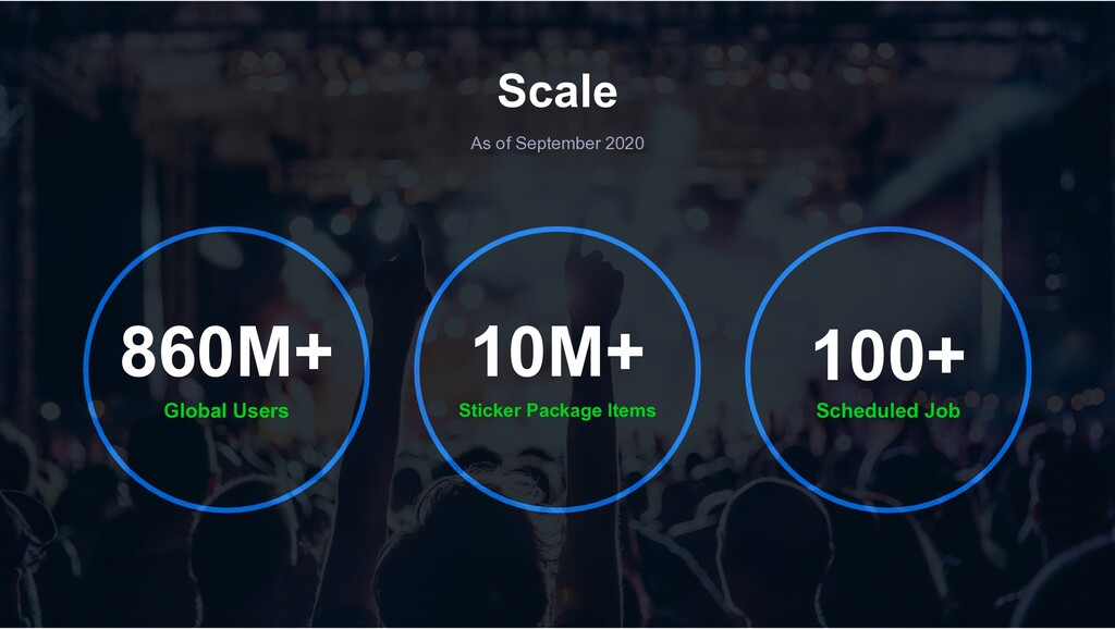 Scale As of September 2020 Global Users 860M+ S...