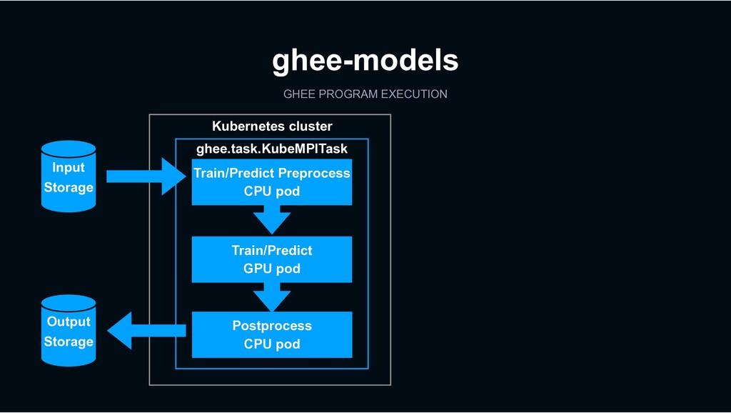 GHEE PROGRAM EXECUTION ghee-models Kubernetes c...