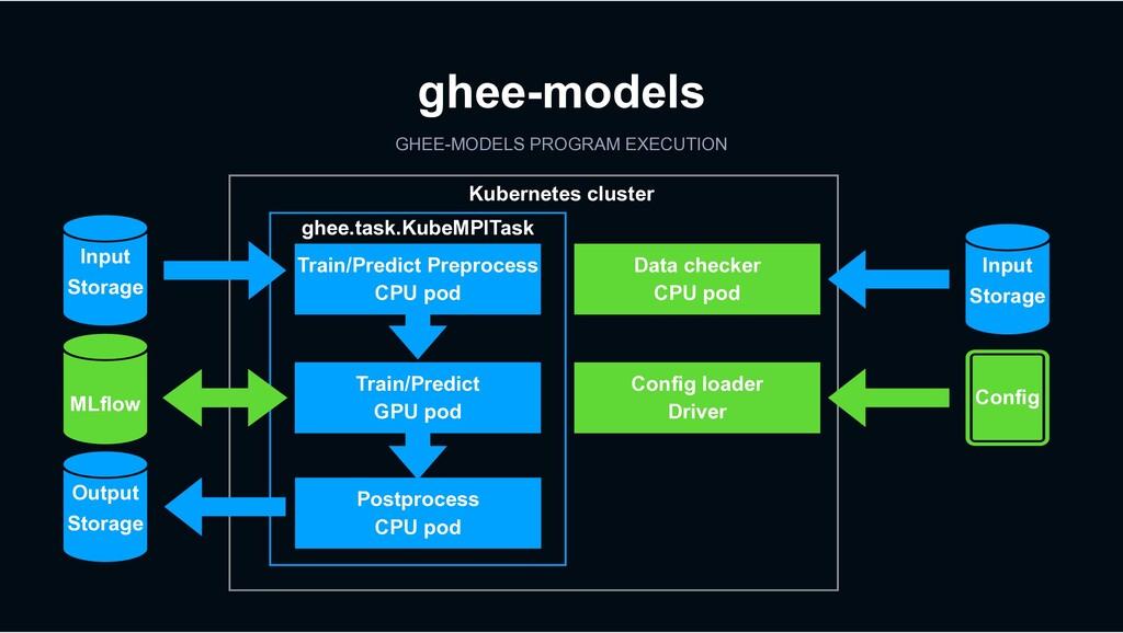 GHEE-MODELS PROGRAM EXECUTION ghee-models Kuber...