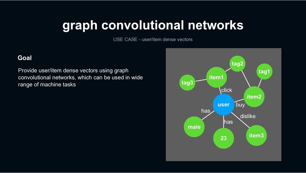 Goal Provide user/item dense vectors using grap...
