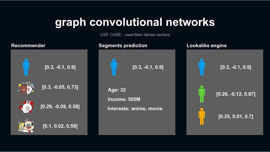 graph convolutional networks USE CASE - user/it...