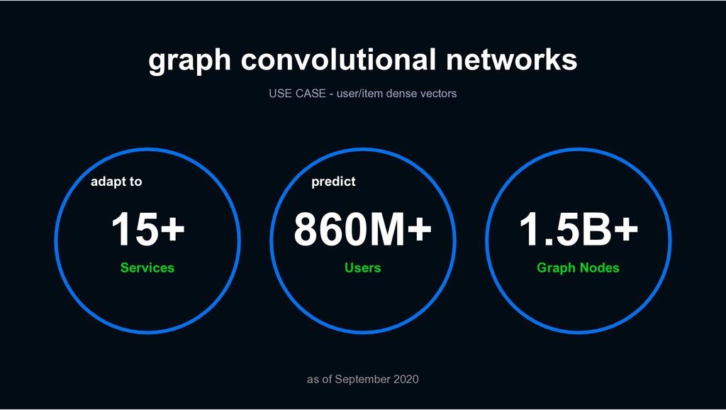 Services 15+ Graph Nodes 1.5B+ Users 860M+ grap...