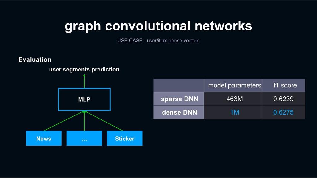 News … Sticker MLP user segments prediction gra...