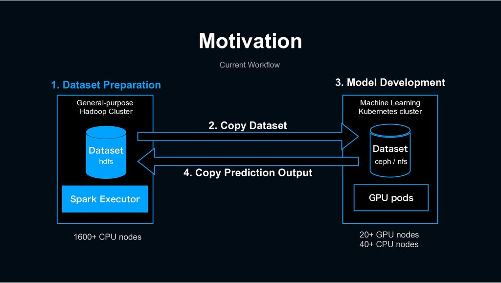 Motivation %BUBTFU General-purpose Hadoop Clust...