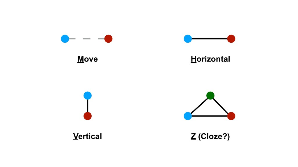 Move Horizontal Vertical Z (Cloze?)