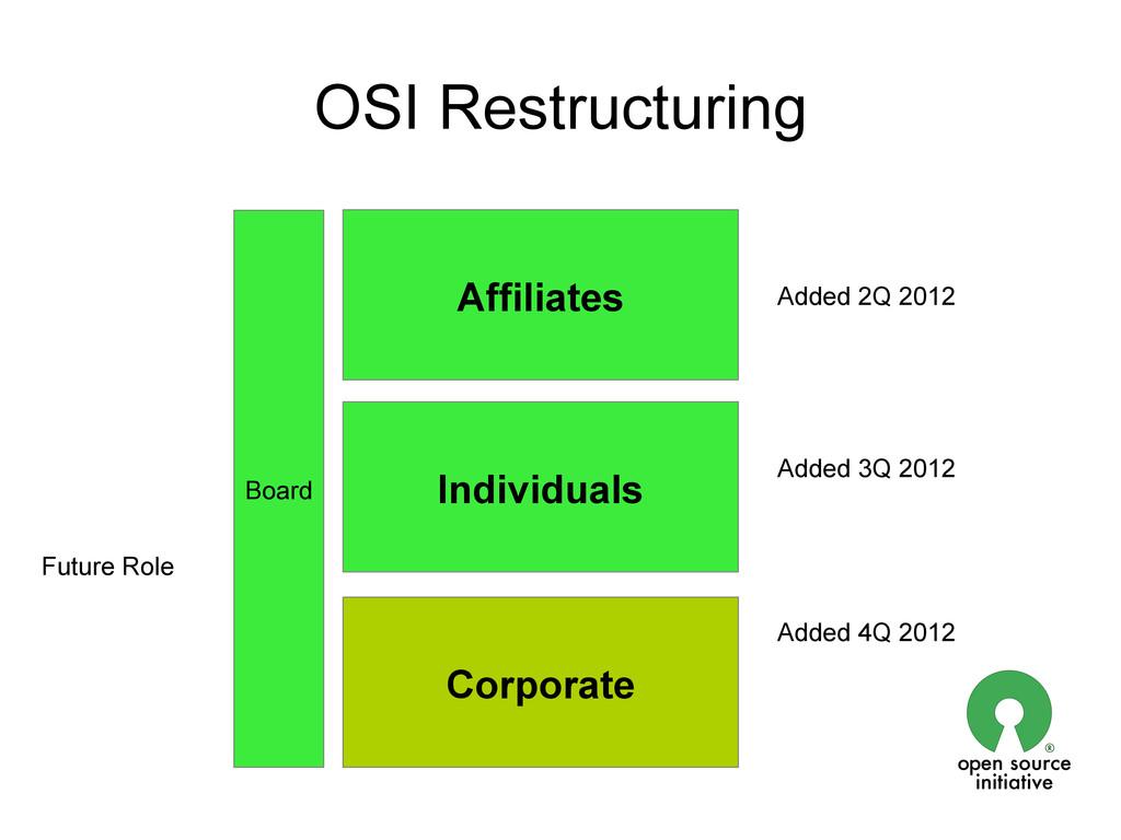 Board OSI Restructuring Affiliates Added 2Q 201...