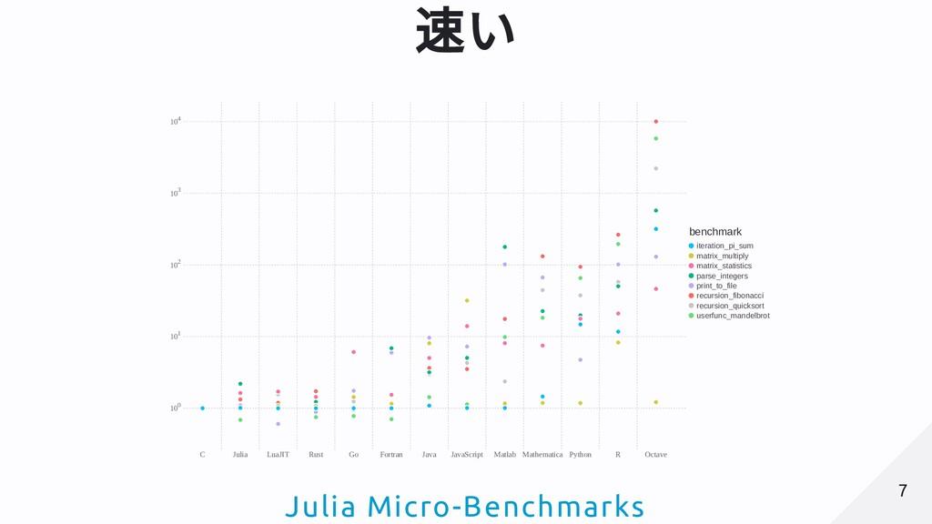 速い C Julia LuaJIT Rust Go Fortran Java JavaScri...