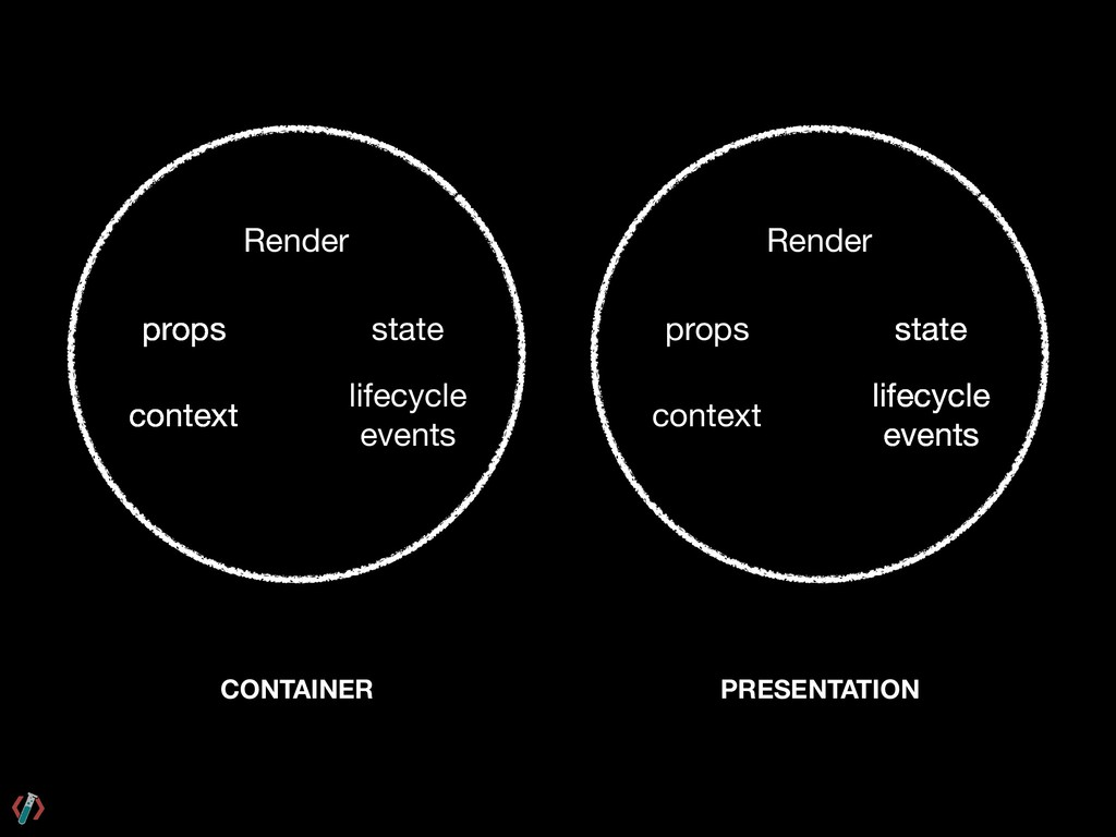 CONTAINER Render props context state lifecycle ...